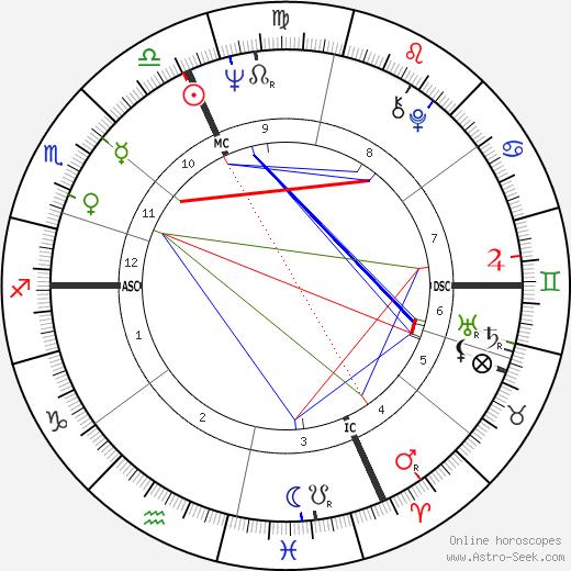 Andrea De Adamich tema natale, oroscopo, Andrea De Adamich oroscopi gratuiti, astrologia