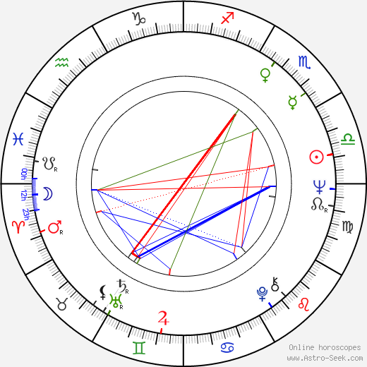 Anne Rice astro natal birth chart, Anne Rice horoscope, astrology