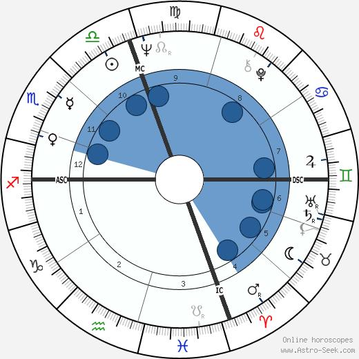 Arlene Nimark wikipedia, horoscope, astrology, instagram