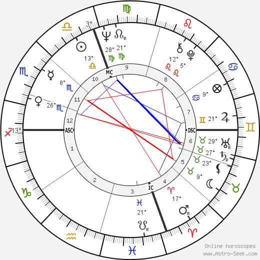 Arlene Nimark birth chart, biography, wikipedia 2019, 2020