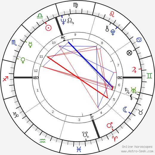 Arlene Nimark astro natal birth chart, Arlene Nimark horoscope, astrology