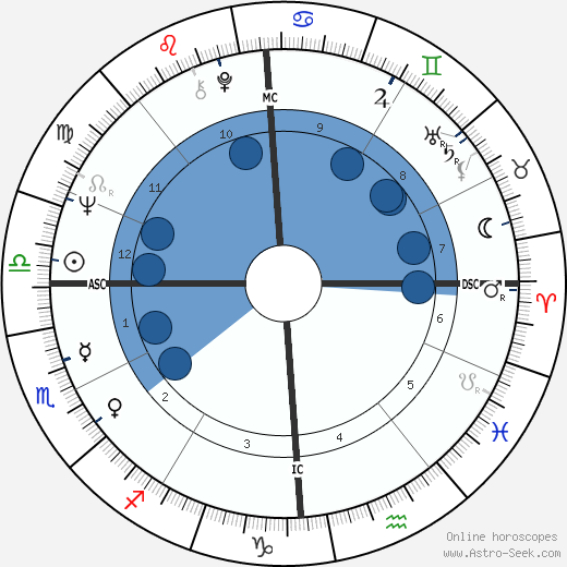 Attilio Tassi wikipedia, horoscope, astrology, instagram