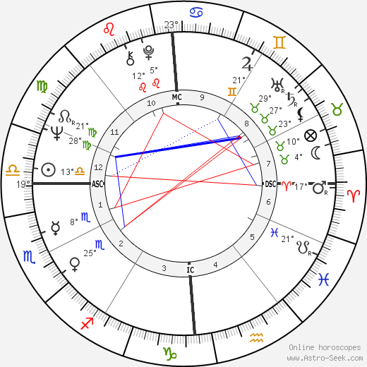Attilio Tassi birth chart, biography, wikipedia 2019, 2020