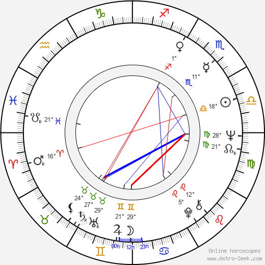 Charles Shyer birth chart, biography, wikipedia 2018, 2019