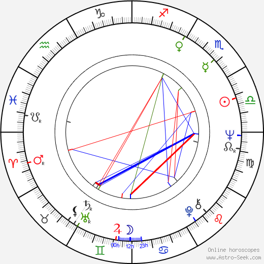 Charles Shyer astro natal birth chart, Charles Shyer horoscope, astrology