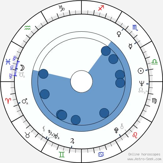 Chubby Checker wikipedia, horoscope, astrology, instagram