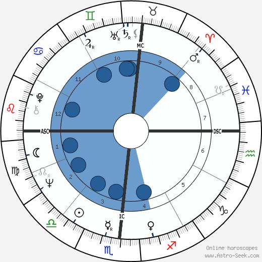 Earl Thomas Conley wikipedia, horoscope, astrology, instagram