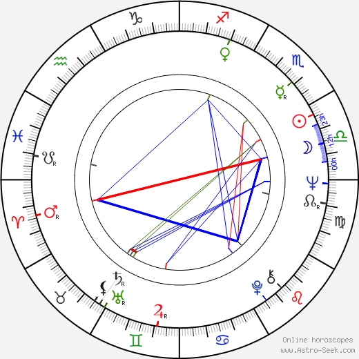 Ed Evanko birth chart, Ed Evanko astro natal horoscope, astrology