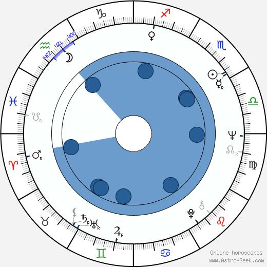 Finn M. Caspersen wikipedia, horoscope, astrology, instagram