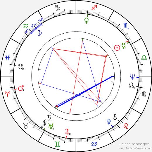 Finn M. Caspersen birth chart, Finn M. Caspersen astro natal horoscope, astrology