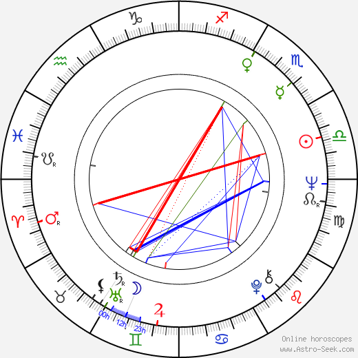 Gert Voss astro natal birth chart, Gert Voss horoscope, astrology