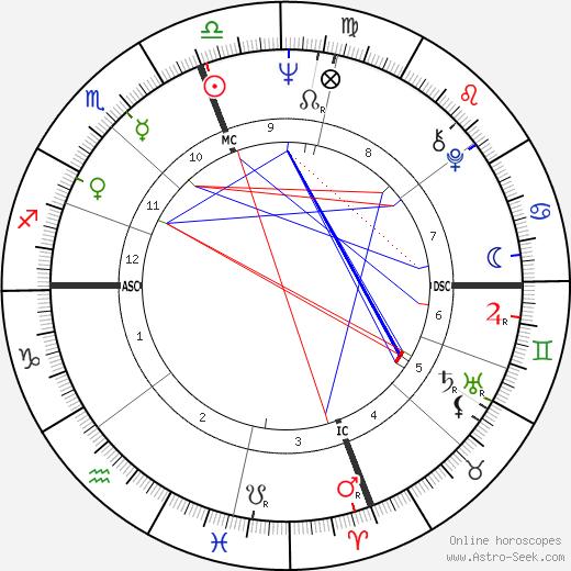 Giuseppe Insalaco день рождения гороскоп, Giuseppe Insalaco Натальная карта онлайн