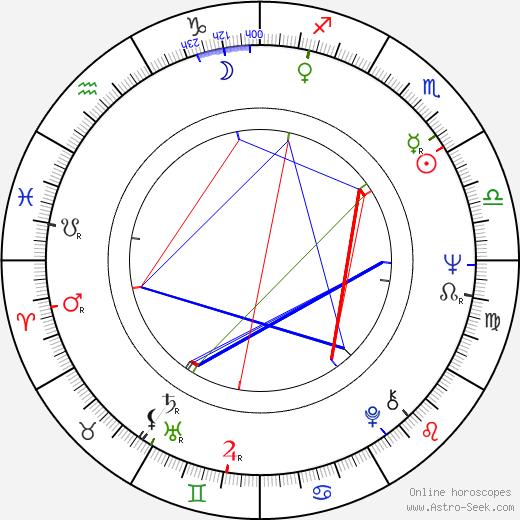 Gordon Tootoosis astro natal birth chart, Gordon Tootoosis horoscope, astrology