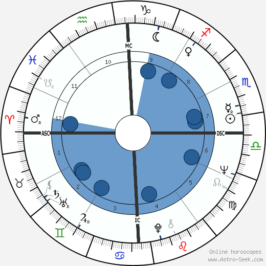 Helen Reddy wikipedia, horoscope, astrology, instagram