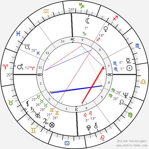 Helen Reddy tema natale, biography, Biografia da Wikipedia 2020, 2021