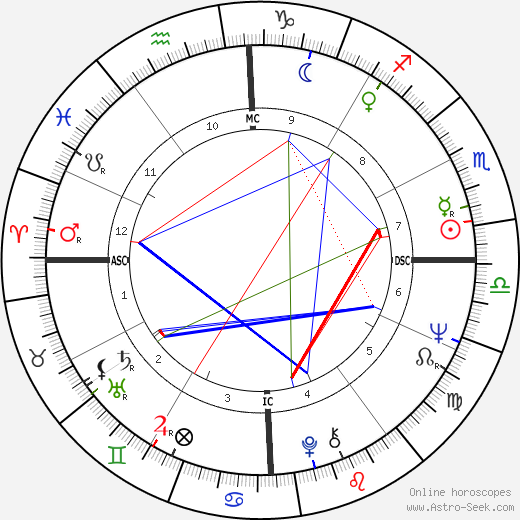 Helen Reddy tema natale, oroscopo, Helen Reddy oroscopi gratuiti, astrologia