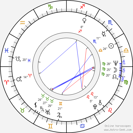 Jan Kučera birth chart, biography, wikipedia 2018, 2019