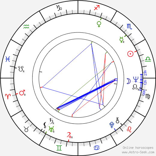 Jan Kučera astro natal birth chart, Jan Kučera horoscope, astrology