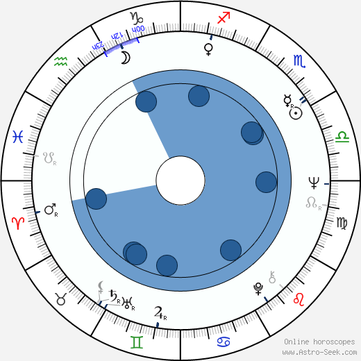 Jiří Křižan wikipedia, horoscope, astrology, instagram
