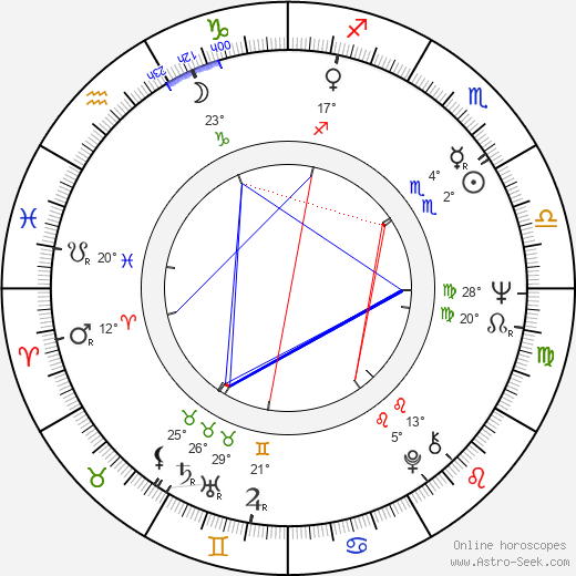 Jiří Křižan birth chart, biography, wikipedia 2019, 2020