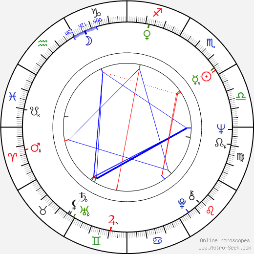 Jiří Křižan astro natal birth chart, Jiří Křižan horoscope, astrology