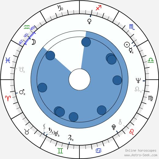 John Hallam wikipedia, horoscope, astrology, instagram