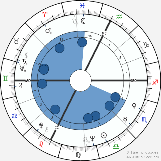 John Sinclair horoscope, astrology, sign, zodiac, date of birth, instagram