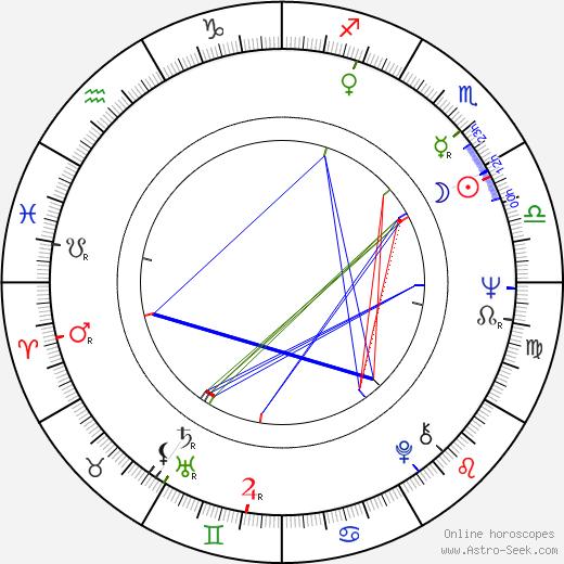 Joyce Buñuel birth chart, Joyce Buñuel astro natal horoscope, astrology