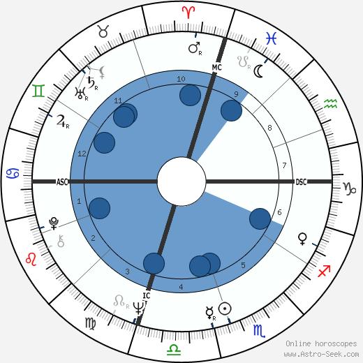 Karen Lee Breschi wikipedia, horoscope, astrology, instagram