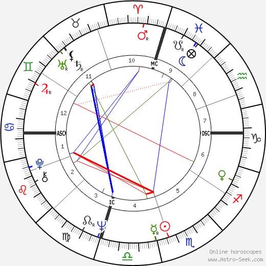 Karen Lee Breschi день рождения гороскоп, Karen Lee Breschi Натальная карта онлайн