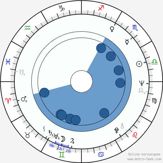 Ken Saro-Wiwa wikipedia, horoscope, astrology, instagram