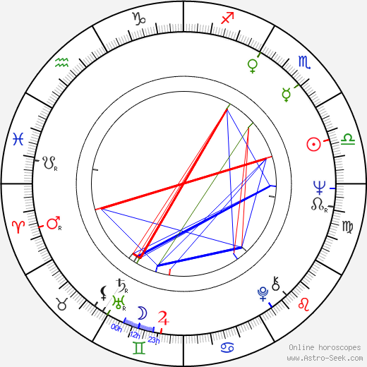 Ken Saro-Wiwa astro natal birth chart, Ken Saro-Wiwa horoscope, astrology