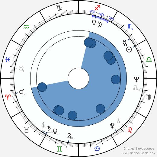 Les Blair wikipedia, horoscope, astrology, instagram