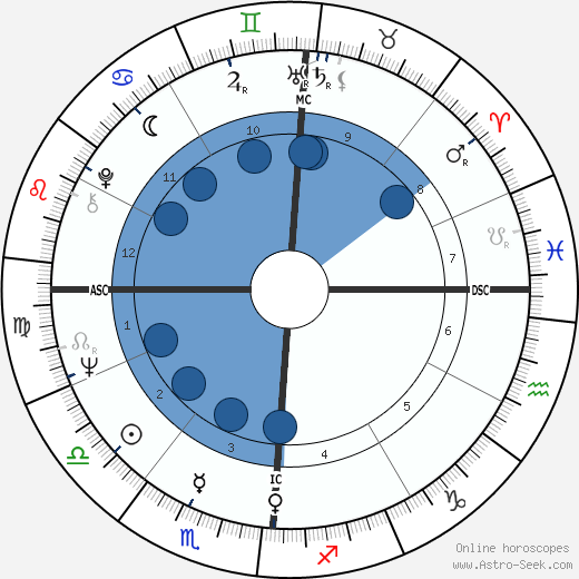 Paul Simon wikipedia, horoscope, astrology, instagram