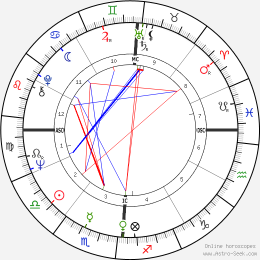 Paul Simon astro natal birth chart, Paul Simon horoscope, astrology