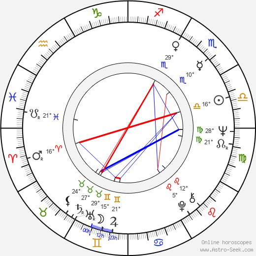 Peter Coyote birth chart, biography, wikipedia 2018, 2019