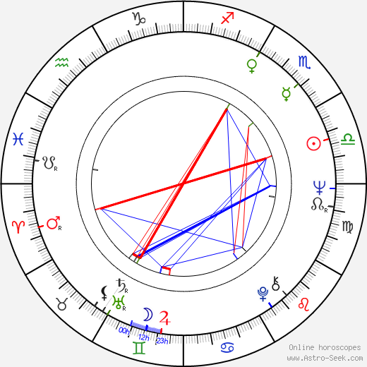 Peter Coyote astro natal birth chart, Peter Coyote horoscope, astrology