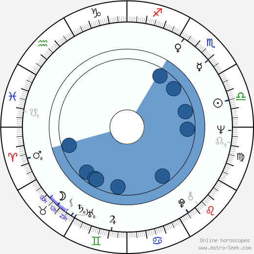 Peter Debnár horoscope, astrology, sign, zodiac, date of birth, instagram