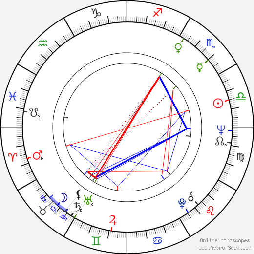 Peter Debnár astro natal birth chart, Peter Debnár horoscope, astrology