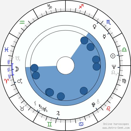 Robert Wilson wikipedia, horoscope, astrology, instagram