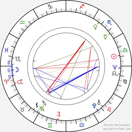 Robert Wilson tema natale, oroscopo, Robert Wilson oroscopi gratuiti, astrologia