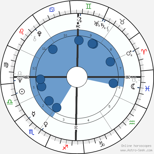 Ruggero Raimondi wikipedia, horoscope, astrology, instagram