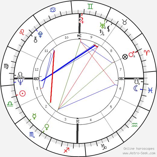 Ruggero Raimondi tema natale, oroscopo, Ruggero Raimondi oroscopi gratuiti, astrologia