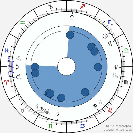 Sally Kirkland wikipedia, horoscope, astrology, instagram