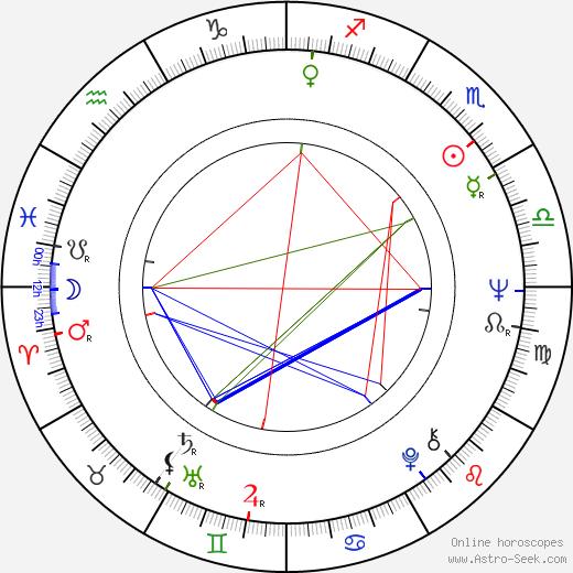 Салли Кёркленд Sally Kirkland день рождения гороскоп, Sally Kirkland Натальная карта онлайн