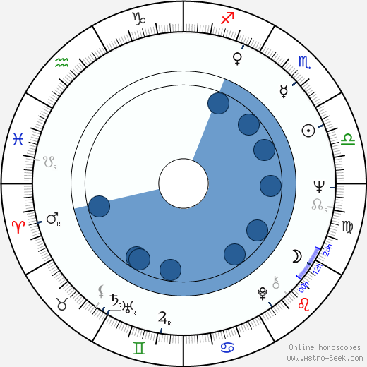 Simon Ward horoscope, astrology, sign, zodiac, date of birth, instagram