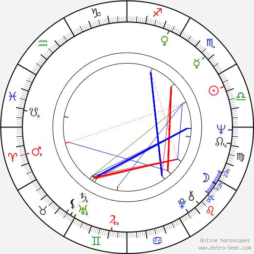 Simon Ward birth chart, Simon Ward astro natal horoscope, astrology