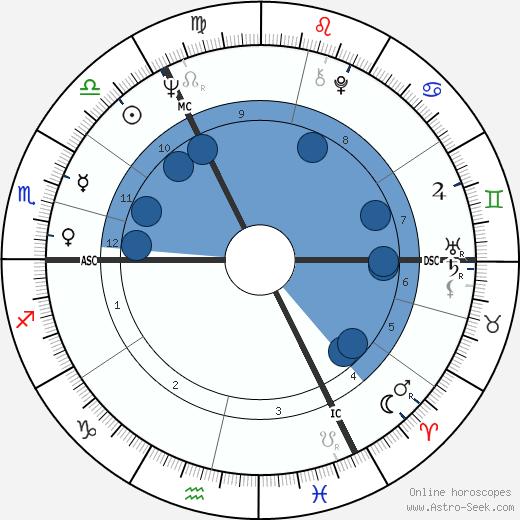 Stephanie Cole wikipedia, horoscope, astrology, instagram