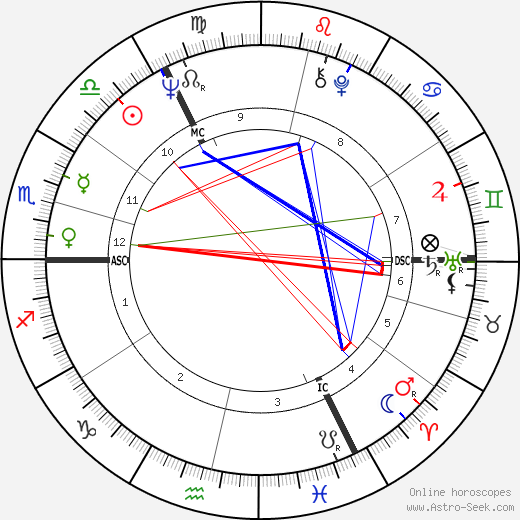 Stephanie Cole tema natale, oroscopo, Stephanie Cole oroscopi gratuiti, astrologia