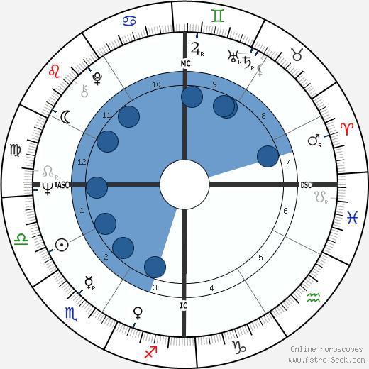 Tim McCarver wikipedia, horoscope, astrology, instagram